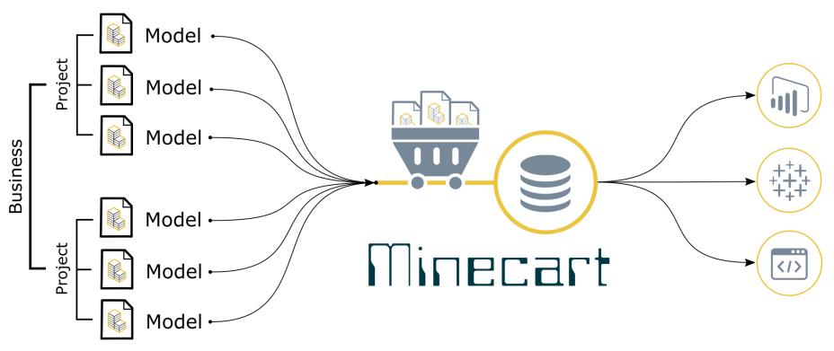 Minecart-Flow