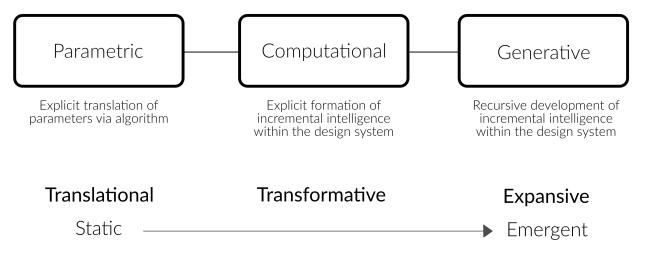 ProceduralModeling